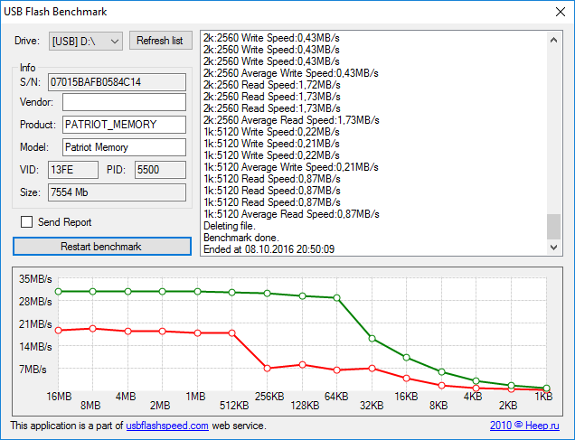 usb flash benchmark 2