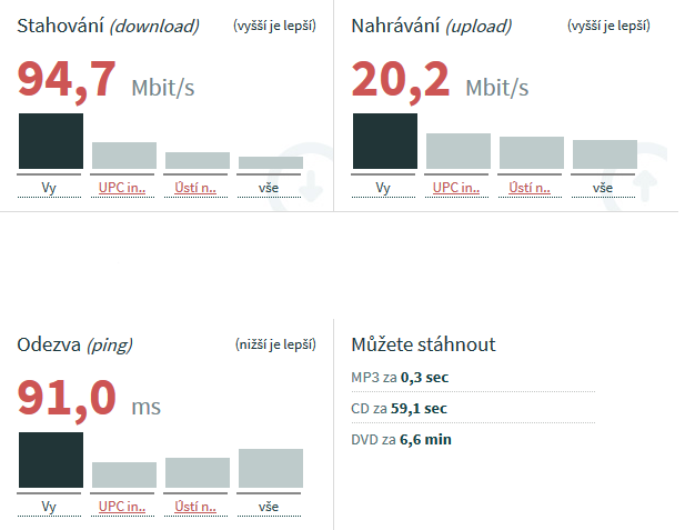 rychlost internetu 2