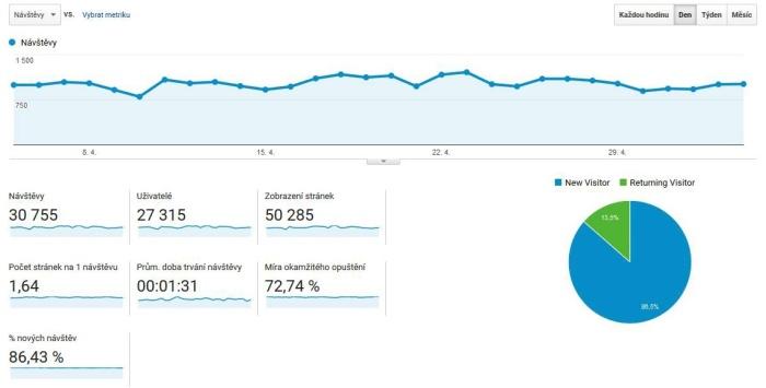 google analytics cistepc
