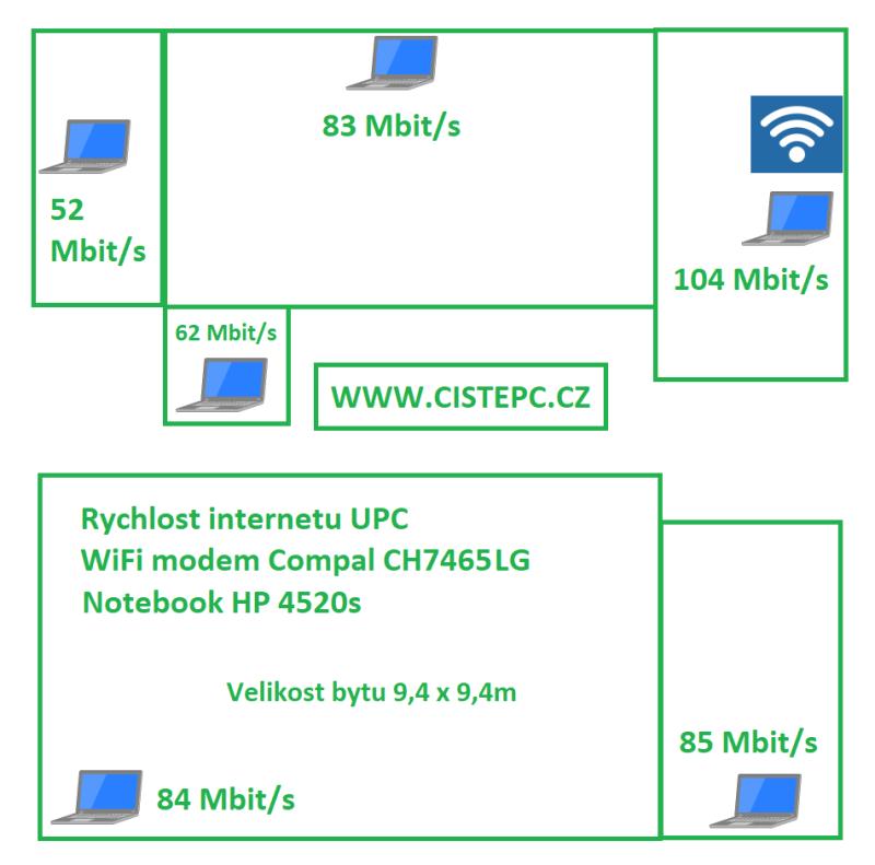 rychlost internetu - modem compal ch7465lg wifi infografika