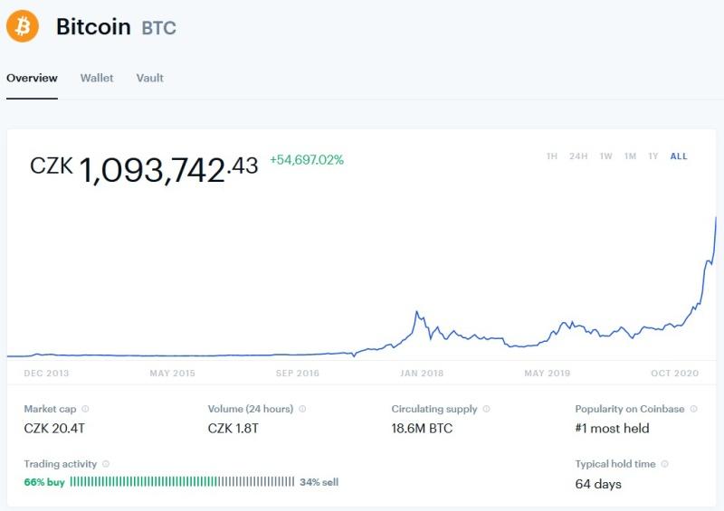 Hodnota Bitcoinu - vývoj v čase