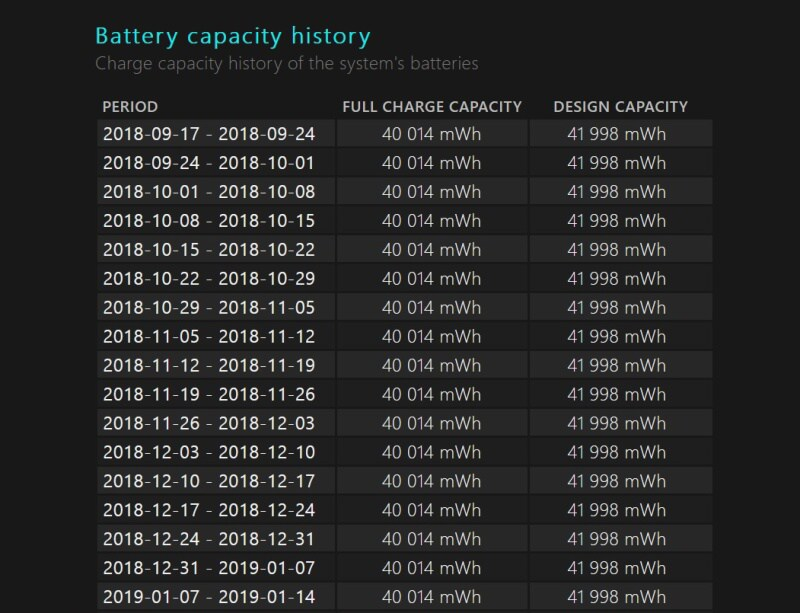 Battery report - historie kapacity