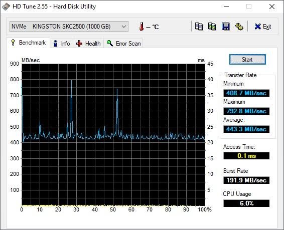 HD Tune Kingston KC2500 1TB NVME M2